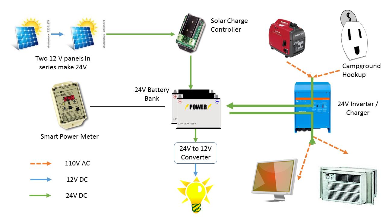 poweractual?w=900 diy rv solar the reckless choice